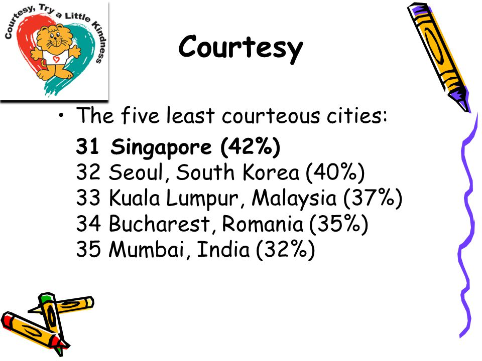 Courtesy The five least courteous cities: 31 Singapore (42%) 32 Seoul, South Korea (40%) 33 Kuala Lumpur, Malaysia (37%) 34 Bucharest, Romania (35%) 35 Mumbai, India (32%)