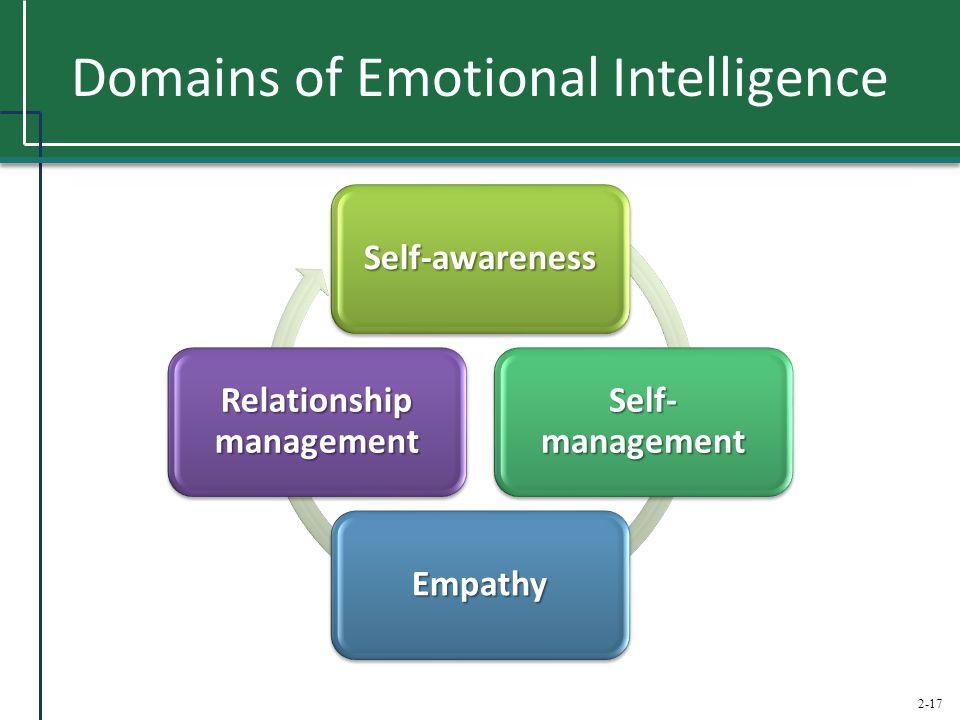 2-17 Domains of Emotional Intelligence Self-awareness Self- management Empathy Relationship management