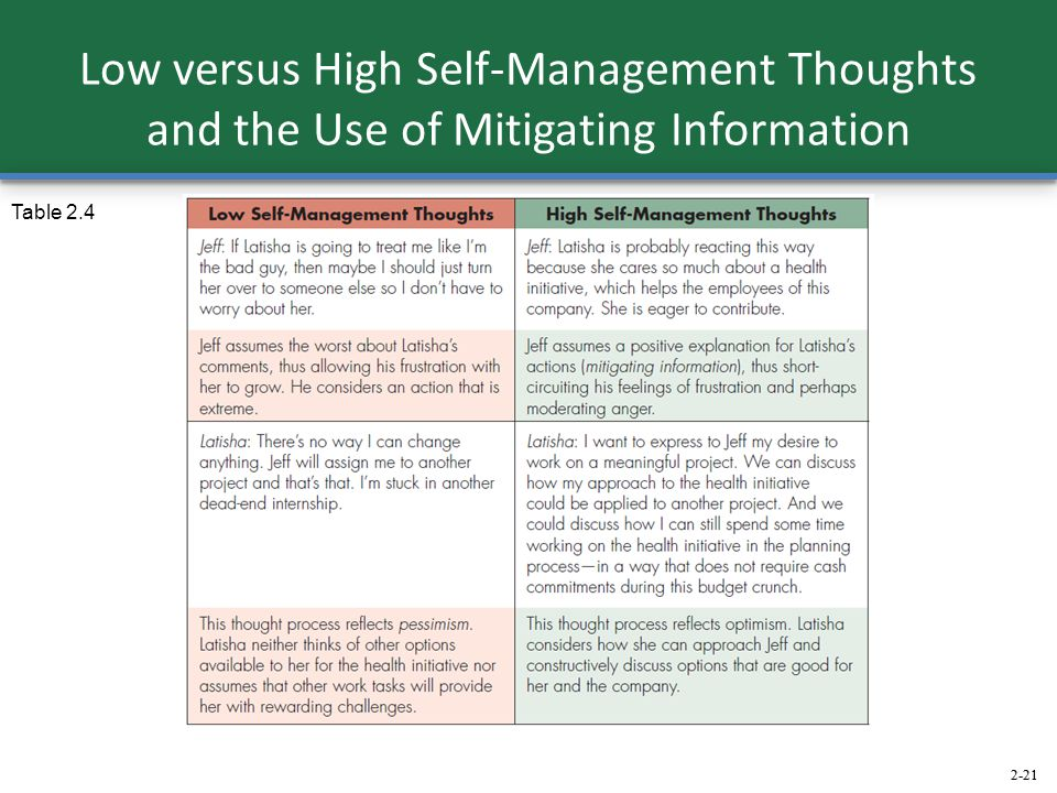 2-21 Low versus High Self-Management Thoughts and the Use of Mitigating Information Table 2.4 2-21