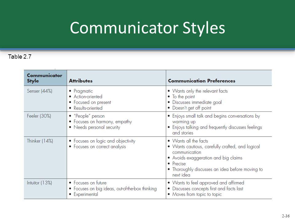 2-36 Communicator Styles Table 2.7