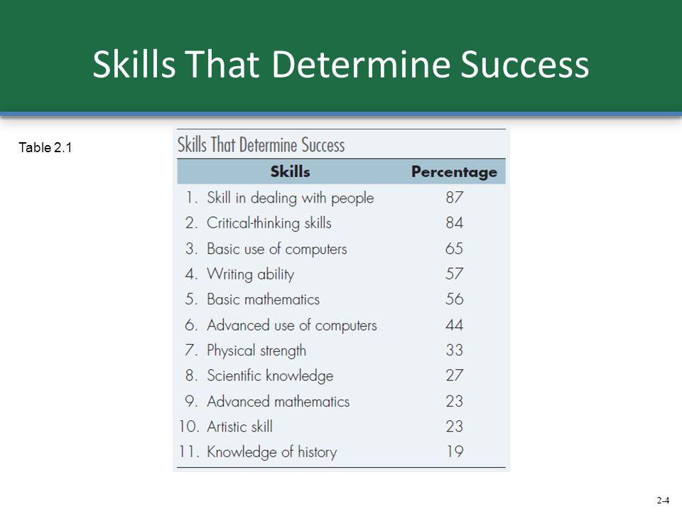 2-4 Skills That Determine Success Table 2.1 2-4