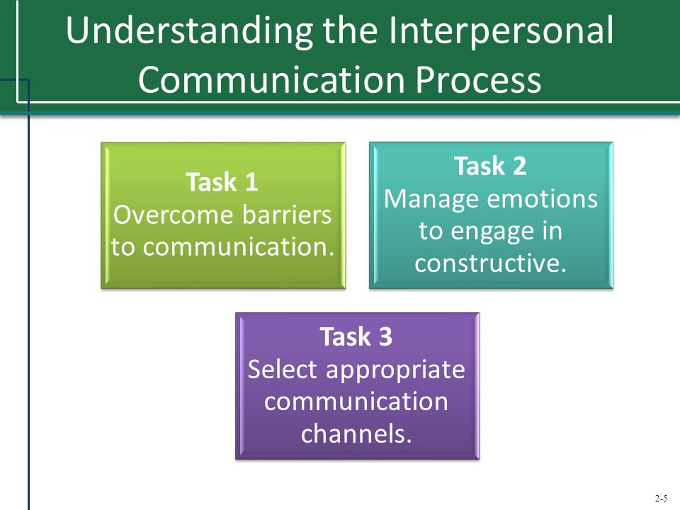 2-5 Understanding the Interpersonal Communication Process Task 1 Overcome barriers to communication. Task 2 Manage emotions to engage in constructive.
