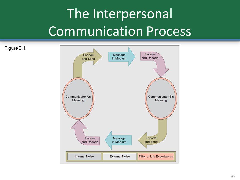 2-7 The Interpersonal Communication Process Figure 2.1 2-7