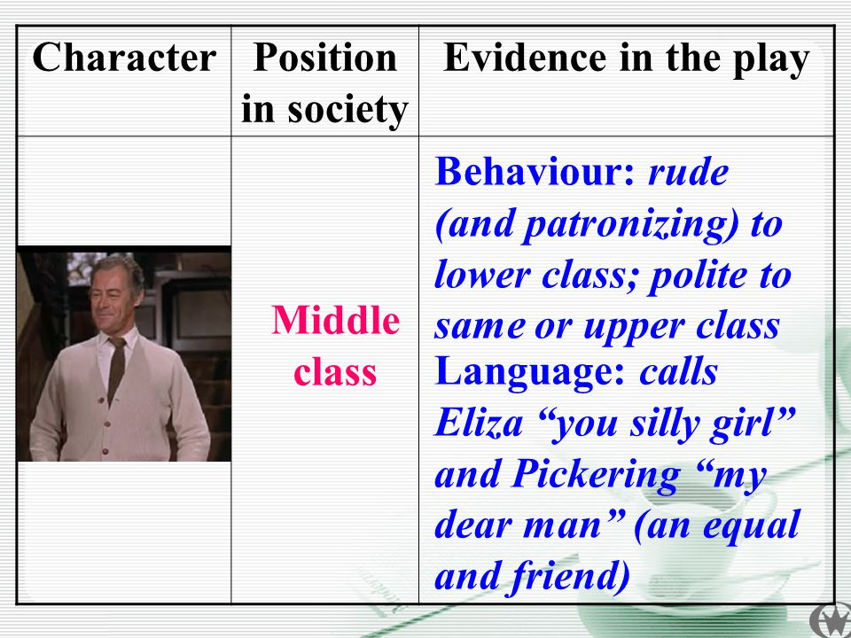CharacterPosition in society Evidence in the play Henry Higgins Language: calls Eliza you silly girl and Pickering my dear man (an equal and friend) Behaviour: rude (and patronizing) to lower class; polite to same or upper class Middle class