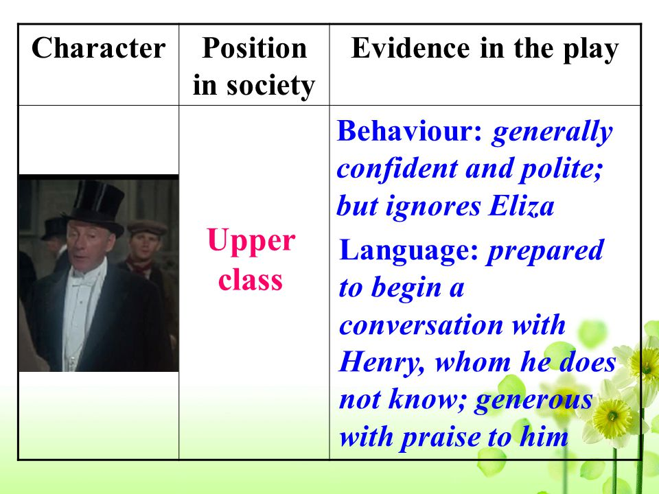 CharacterPosition in society Evidence in the play Colonel Pickering Upper class Language: prepared to begin a conversation with Henry, whom he does not know; generous with praise to him Behaviour: generally confident and polite; but ignores Eliza