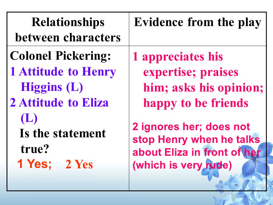 Relationships between characters Evidence from the play Colonel Pickering: 1 appreciates his expertise; praises him; asks his opinion; happy to be friends 1 Attitude to Henry Higgins (L) 2 Attitude to Eliza (L) Is the statement true.