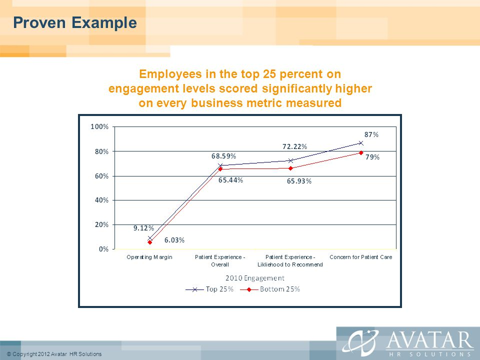 © Copyright 2012 Avatar HR Solutions Proven Example Employees in the top 25 percent on engagement levels scored significantly higher on every business metric measured