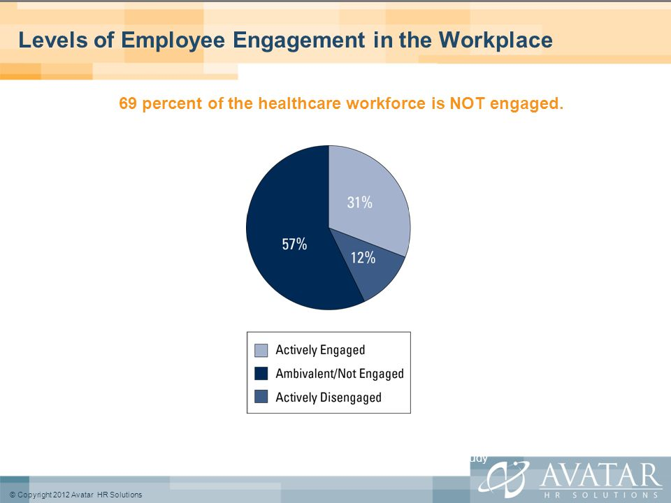 © Copyright 2012 Avatar HR Solutions Levels of Employee Engagement in the Workplace 69 percent of the healthcare workforce is NOT engaged.