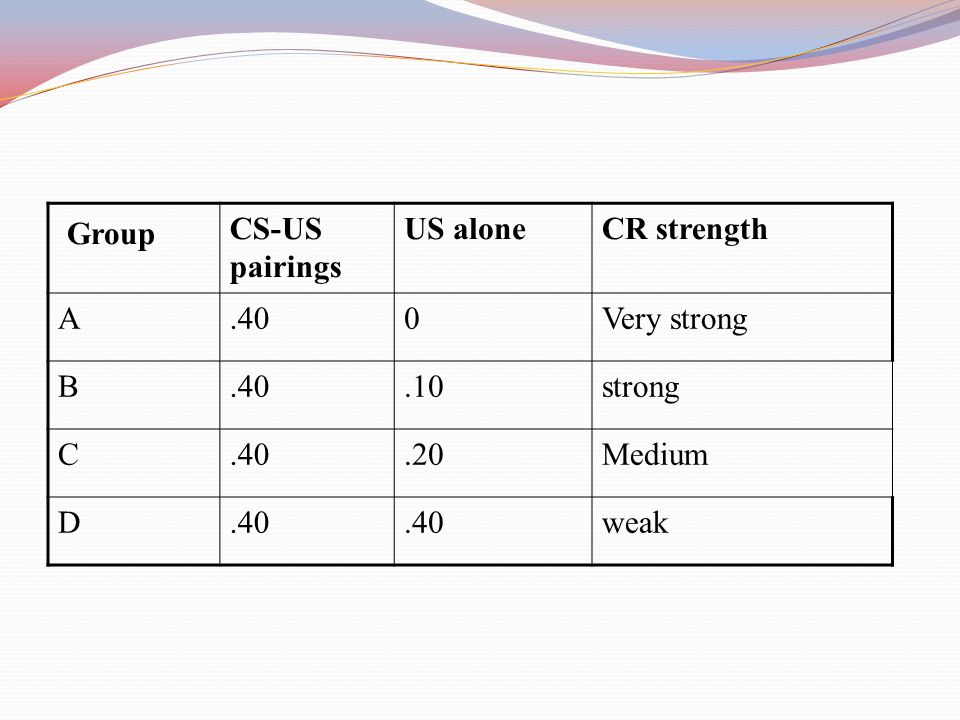 Group CS-US pairings US aloneCR strength A.400Very strong B.40.10strong C.40.20Medium D.40 weak