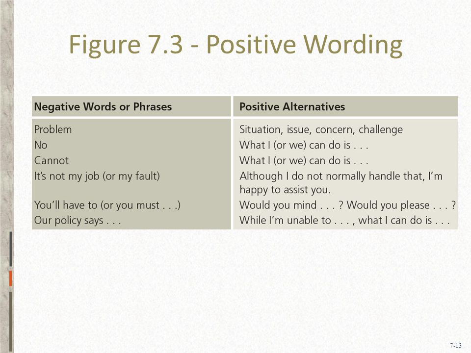 7-13 Figure 7.3 - Positive Wording