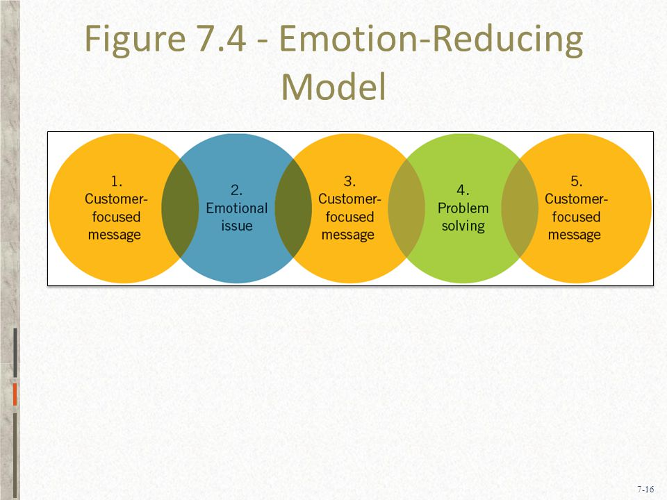 7-16 Figure 7.4 - Emotion-Reducing Model