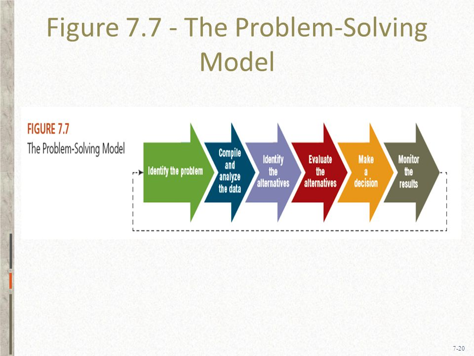 7-20 Figure 7.7 - The Problem-Solving Model