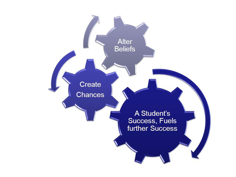 A Student's Success, Fuels further Success Create Chances Alter Beliefs