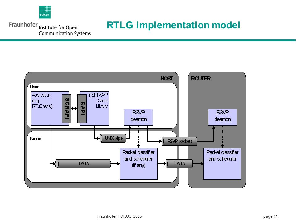 page 11 Fraunhofer FOKUS 2005 RTLG implementation model