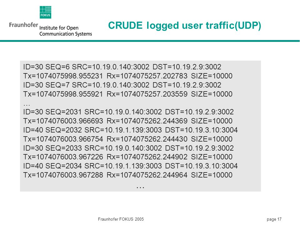 page 17 Fraunhofer FOKUS 2005 CRUDE logged user traffic(UDP) ID=30 SEQ=6 SRC=10.19.0.140:3002 DST=10.19.2.9:3002 Tx=1074075998.955231 Rx=1074075257.202783 SIZE=10000 ID=30 SEQ=7 SRC=10.19.0.140:3002 DST=10.19.2.9:3002 Tx=1074075998.955921 Rx=1074075257.203559 SIZE=10000 … ID=30 SEQ=2031 SRC=10.19.0.140:3002 DST=10.19.2.9:3002 Tx=1074076003.966693 Rx=1074075262.244369 SIZE=10000 ID=40 SEQ=2032 SRC=10.19.1.139:3003 DST=10.19.3.10:3004 Tx=1074076003.966754 Rx=1074075262.244430 SIZE=10000 ID=30 SEQ=2033 SRC=10.19.0.140:3002 DST=10.19.2.9:3002 Tx=1074076003.967226 Rx=1074075262.244902 SIZE=10000 ID=40 SEQ=2034 SRC=10.19.1.139:3003 DST=10.19.3.10:3004 Tx=1074076003.967288 Rx=1074075262.244964 SIZE=10000 …