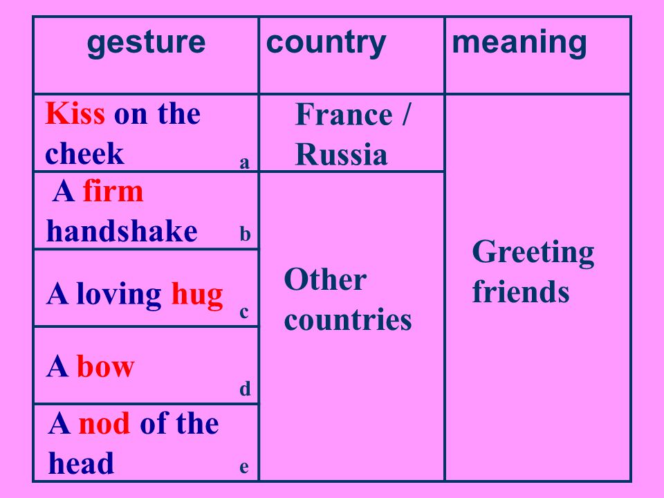 gesturecountrymeaning Shaking one's head Other countries (including China) How often to touch Different countries How close to stand Different countries Bulgaria 保加利亚, parts of Greece, Iran 伊朗 Yes No Differences