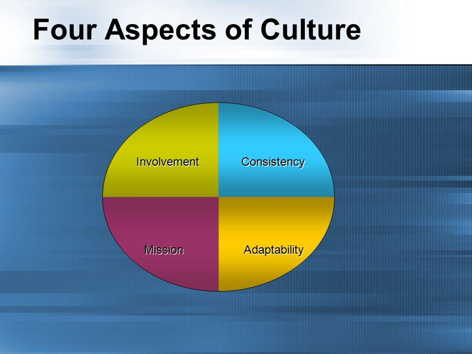 Four Aspects of CultureInvolvementConsistency AdaptabilityMission