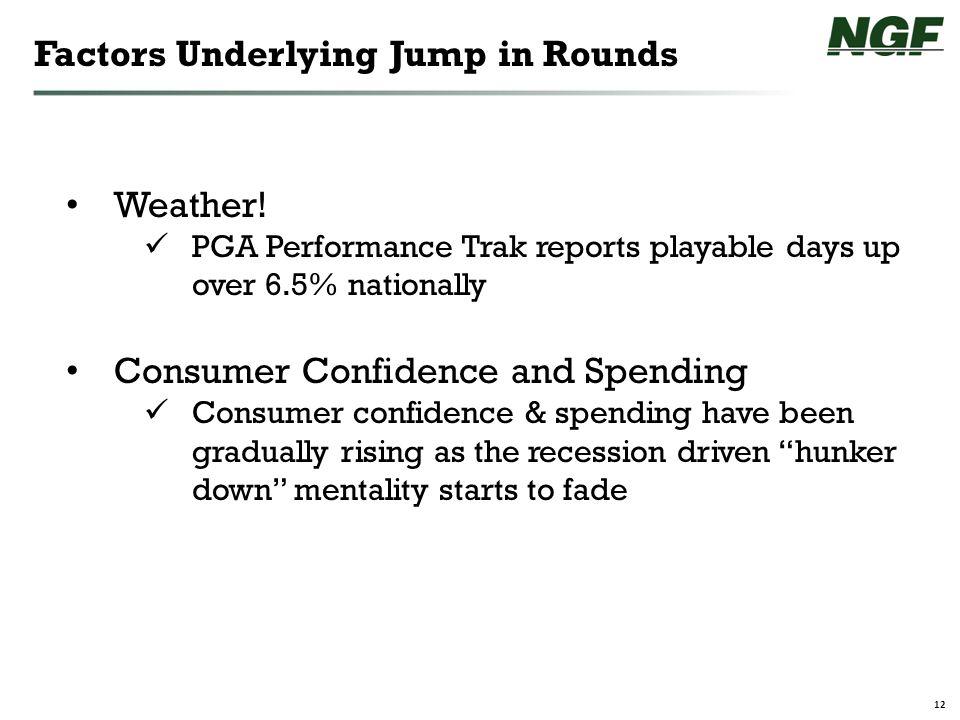 12 Factors Underlying Jump in Rounds Weather.