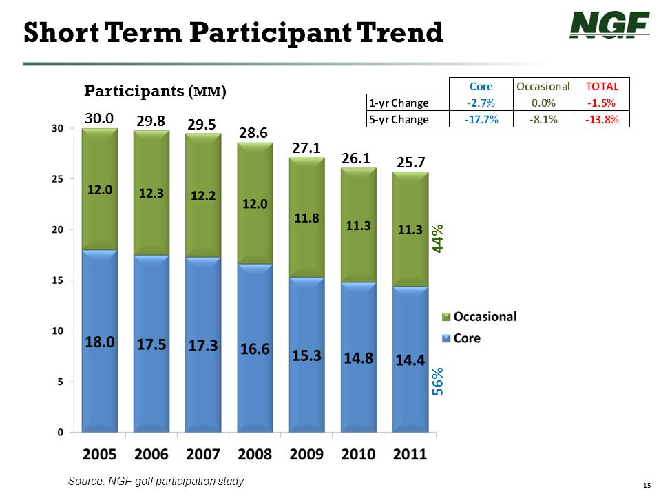 15 Short Term Participant Trend Participants ( MM ) 30.0 29.8 29.5 28.6 27.1 26.1 25.7 44% 56% Source: NGF golf participation study