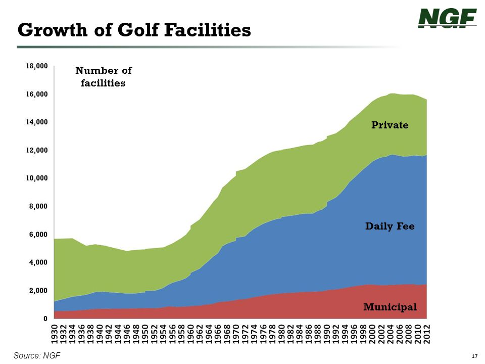 17 Number of facilities Source: NGF Growth of Golf Facilities Private Daily Fee Municipal
