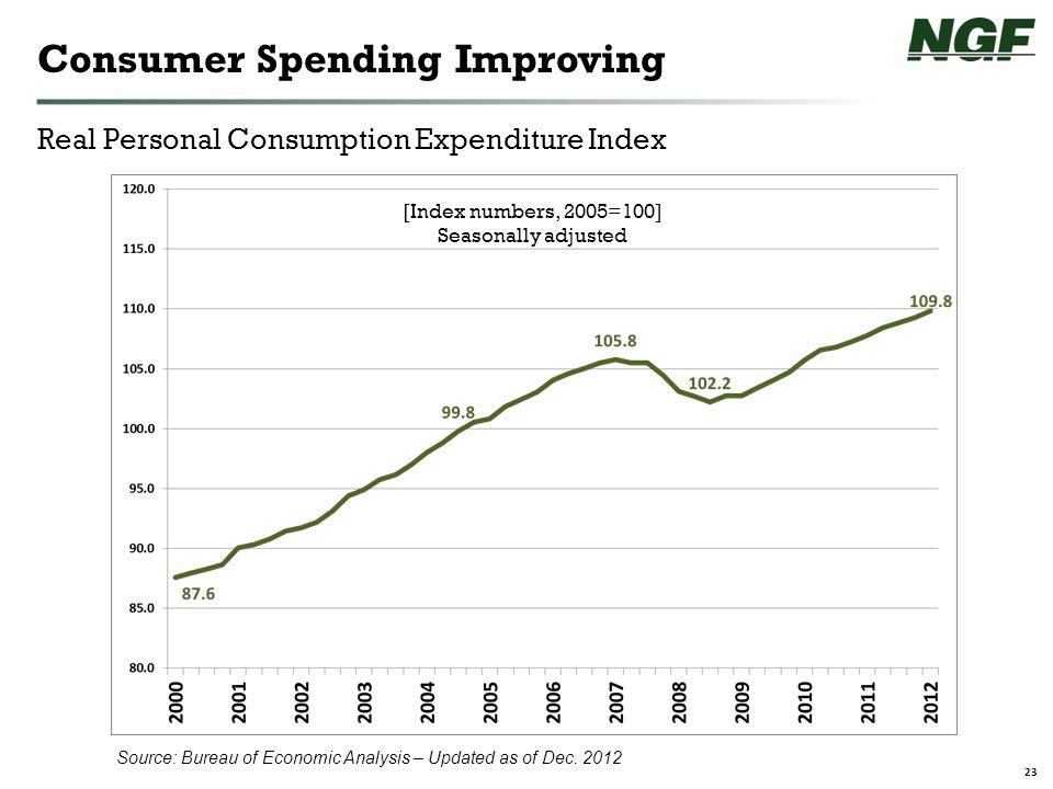 23 Source: Bureau of Economic Analysis – Updated as of Dec.