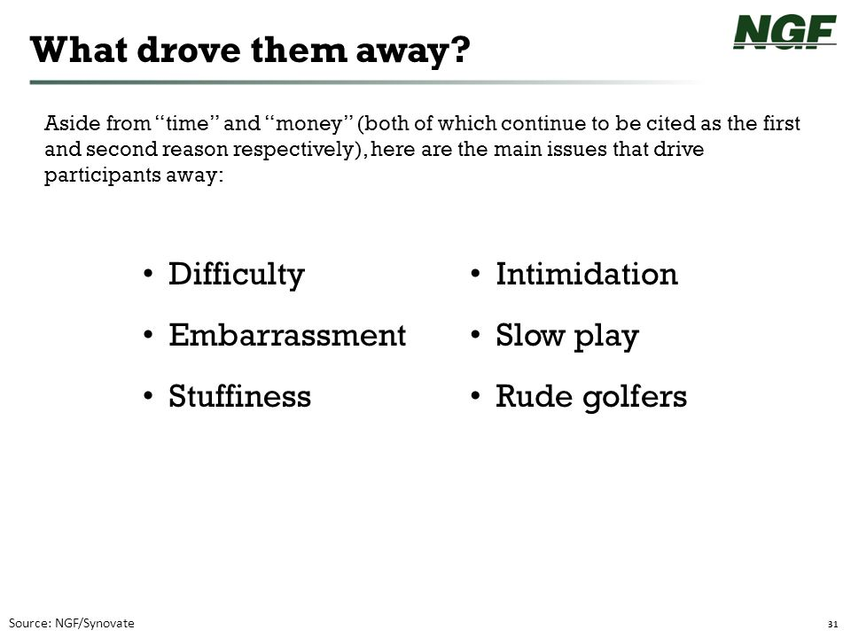 """31 What drove them away? Source: NGF/Synovate Difficulty Embarrassment Stuffiness Intimidation Slow play Rude golfers Aside from """"time"""" and """"money"""" (b"""