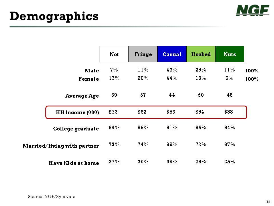 38 Demographics Source: NGF/Synovate