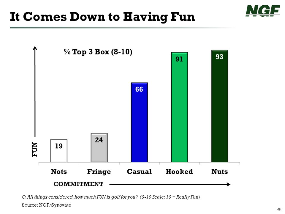 43 It Comes Down to Having Fun Q.All things considered, how much FUN is golf for you.