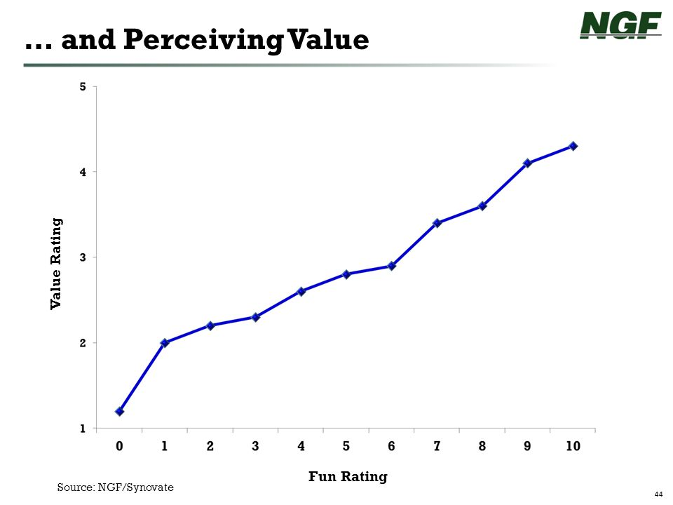 44 … and Perceiving Value Fun Rating Value Rating Source: NGF/Synovate