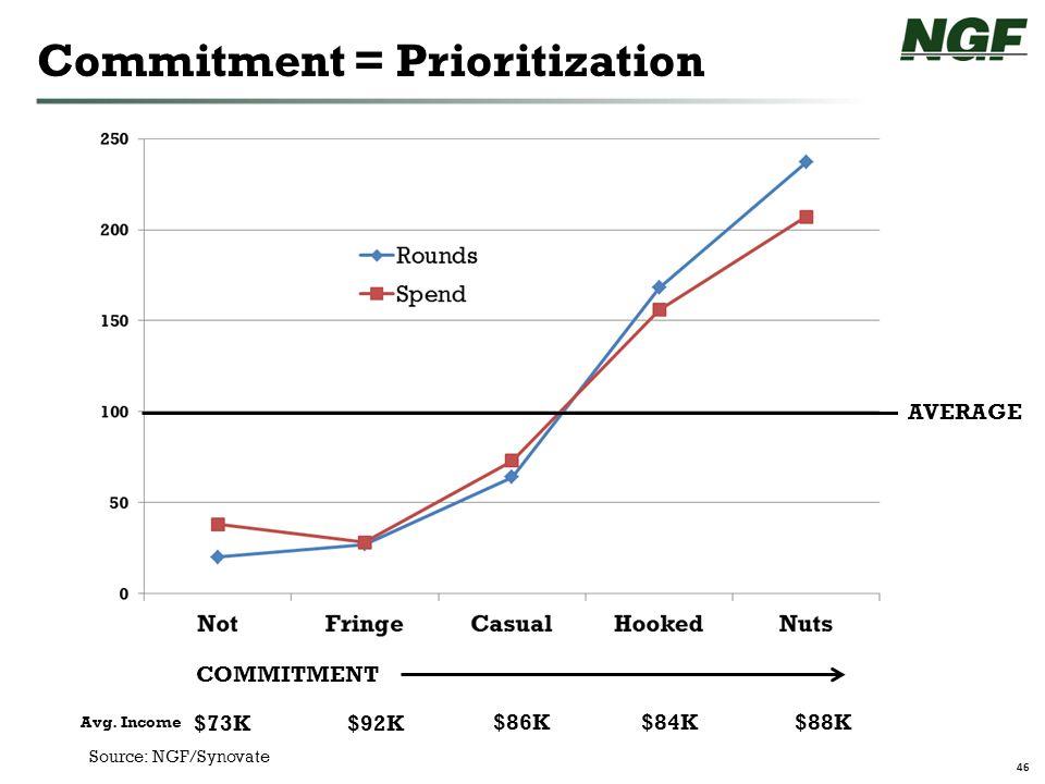 46 Commitment = Prioritization COMMITMENT AVERAGE Avg. Income $73K$92K $86K$84K$88K Source: NGF/Synovate