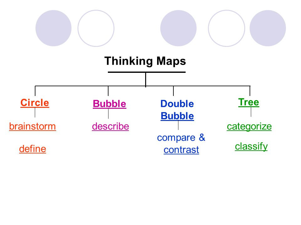 Circle BubbleDouble Bubble Thinking Maps brainstormdescribe compare & contrast Tree categorize define classify