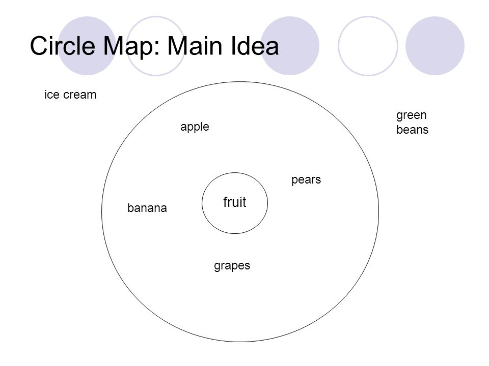 Circle Map: Main Idea fruit apple banana grapes pears ice cream green beans