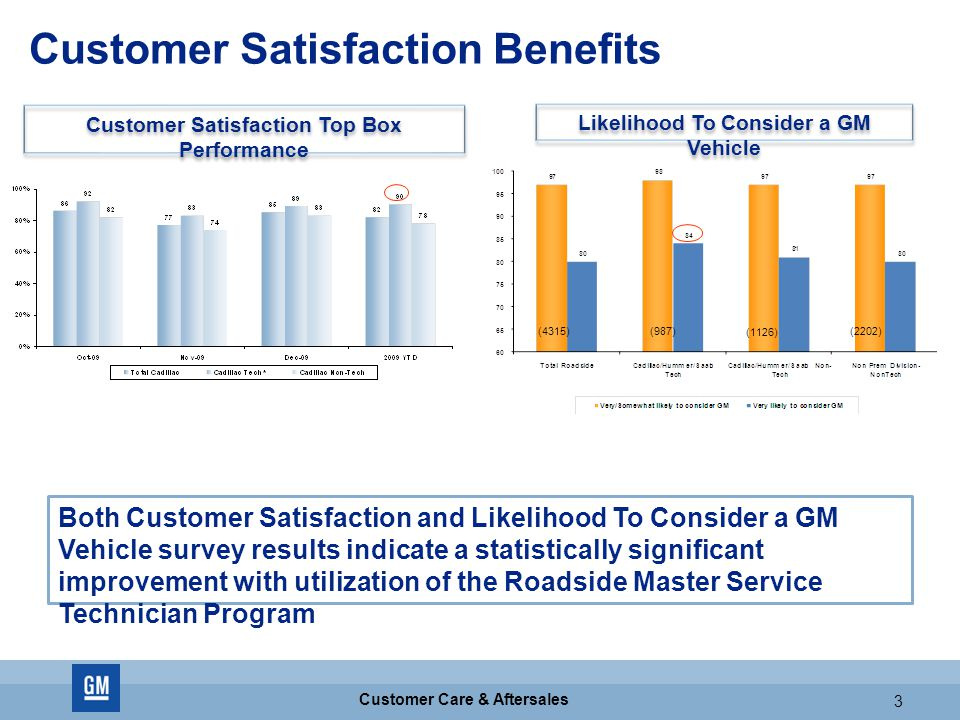GM CONFIDENTIAL 3 Customer Care & Aftersales 3 Customer Satisfaction Benefits Customer Satisfaction Top Box Performance Likelihood To Consider a GM Vehicle Both Customer Satisfaction and Likelihood To Consider a GM Vehicle survey results indicate a statistically significant improvement with utilization of the Roadside Master Service Technician Program (4315)(987) (1126) (2202)