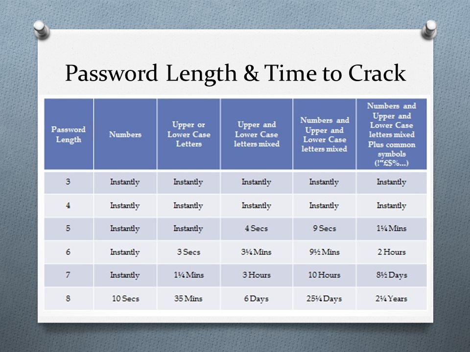 Password Length & Time to Crack
