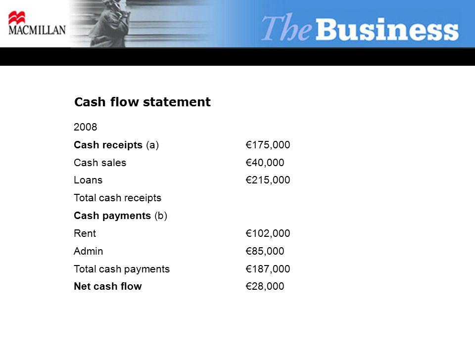 Cash flow statement 2008 Cash receipts (a)€175,000 Cash sales€40,000 Loans €215,000 Total cash receipts Cash payments (b) Rent€102,000 Admin€85,000 Total cash payments€187,000 Net cash flow€28,000