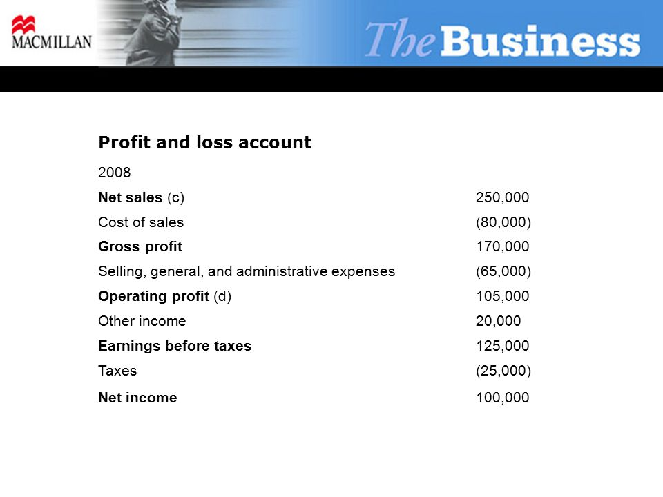 Profit and loss account 2008 Net sales (c)250,000 Cost of sales(80,000) Gross profit170,000 Selling, general, and administrative expenses(65,000) Operating profit (d)105,000 Other income20,000 Earnings before taxes125,000 Taxes(25,000) Net income100,000