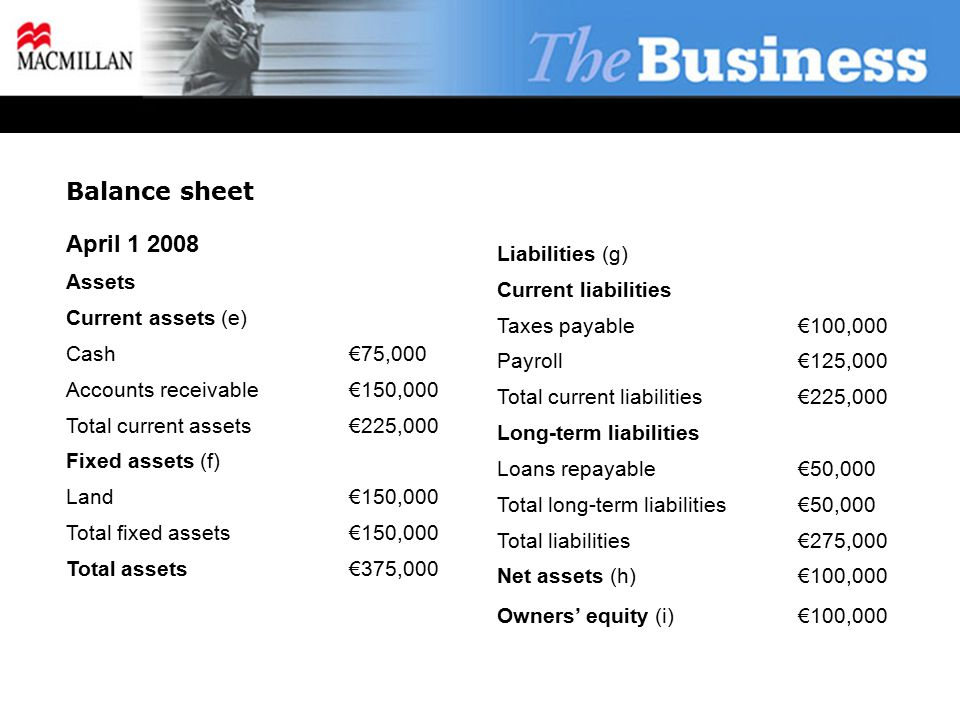 Balance sheet April 1 2008 Assets Current assets (e) Cash€75,000 Accounts receivable€150,000 Total current assets€225,000 Fixed assets (f) Land€150,000 Total fixed assets€150,000 Total assets€375,000 Liabilities (g) Current liabilities Taxes payable€100,000 Payroll€125,000 Total current liabilities€225,000 Long-term liabilities Loans repayable€50,000 Total long-term liabilities€50,000 Total liabilities€275,000 Net assets (h)€100,000 Owners' equity (i)€100,000