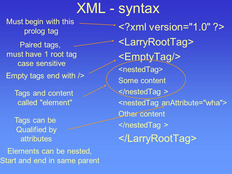 XML - syntax Some content Other content Must begin with this prolog tag Paired tags, must have 1 root tag case sensitive Empty tags end with /> Tags and content called element Tags can be Qualified by attributes Elements can be nested, Start and end in same parent