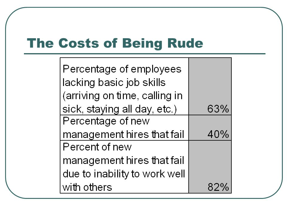 The Costs of Being Rude