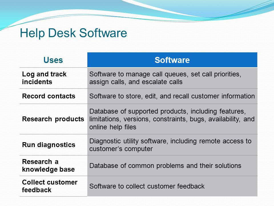 Help Desk Software UsesSoftware Log and track incidents Software to manage call queues, set call priorities, assign calls, and escalate calls Record c