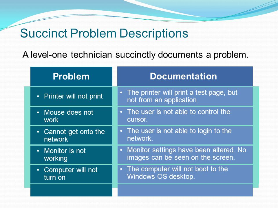 Succinct Problem Descriptions A level-one technician succinctly documents a problem. Problem Printer will not print Mouse does not work Cannot get ont
