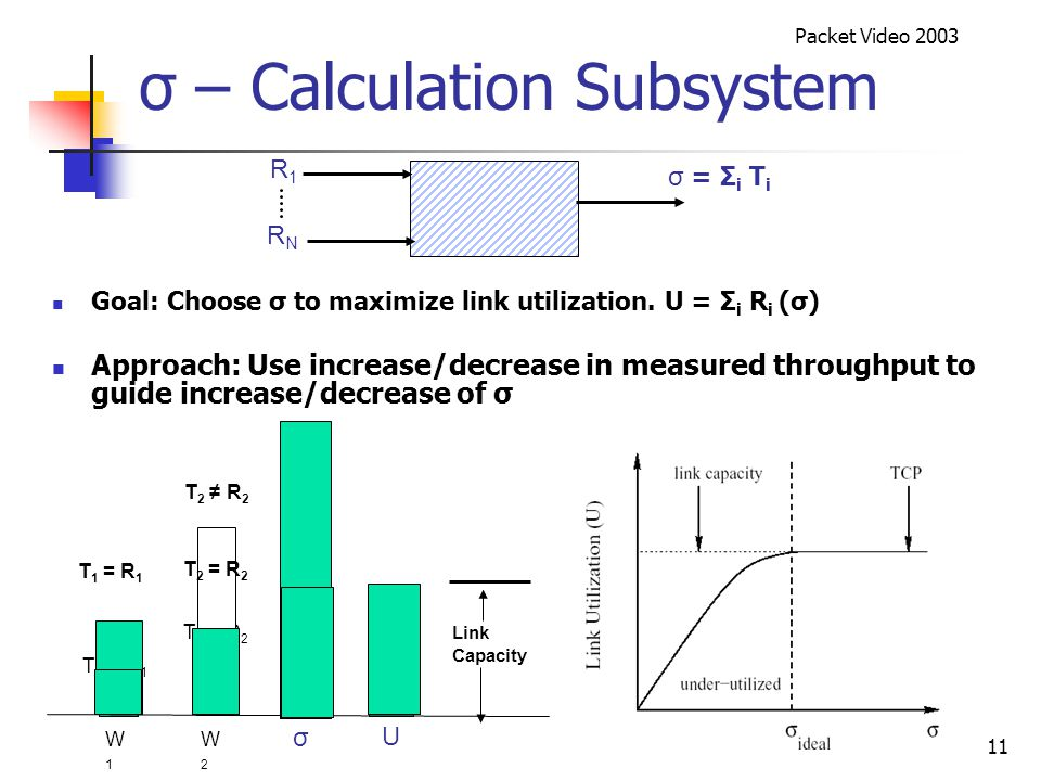 Packet Video 2003 11 σ – Calculation Subsystem Goal: Choose σ to maximize link utilization.
