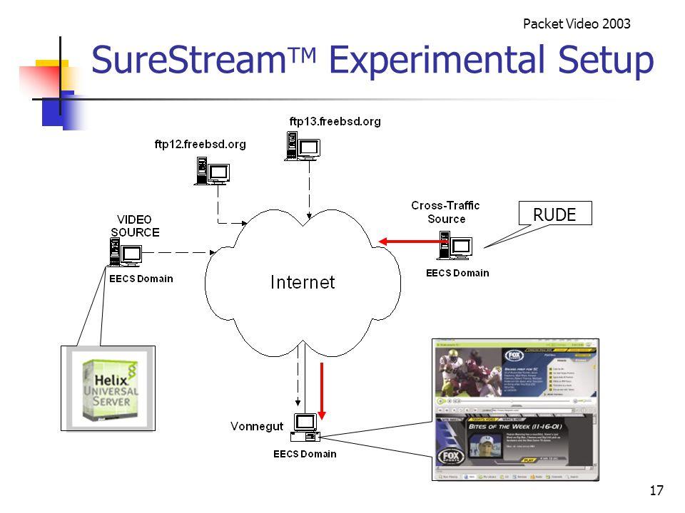 Packet Video 2003 17 SureStream TM Experimental Setup RUDE