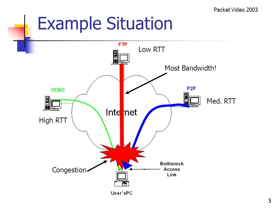 Packet Video 2003 16 BWSS Reduces Required Pre-Buffering BWSS provides 4X reduction in pre-buffering over standard TCP
