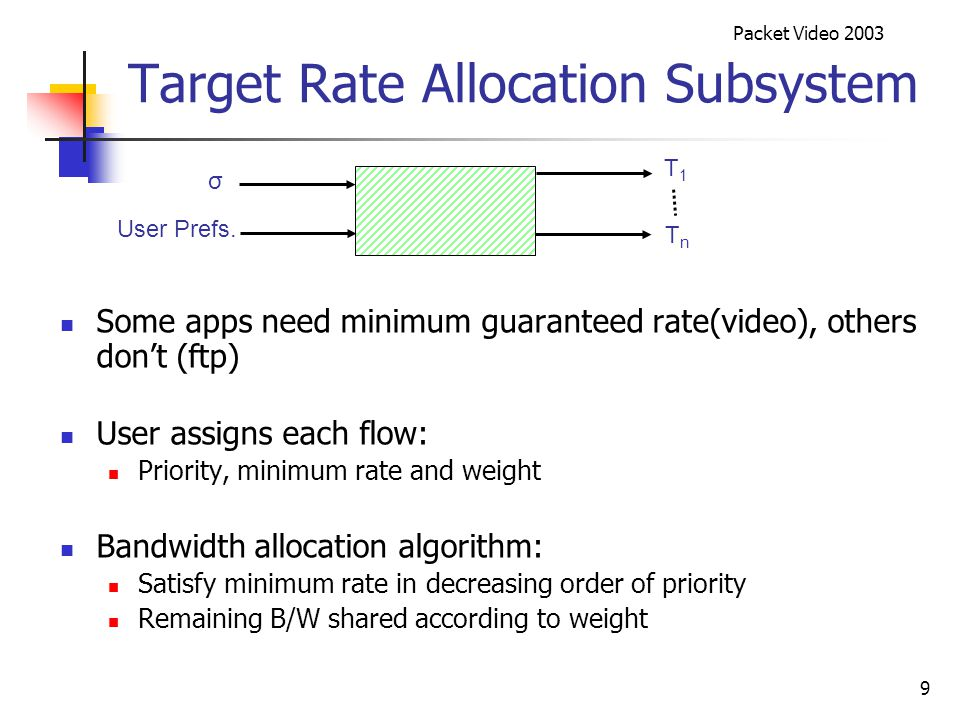 Packet Video 2003 9 Target Rate Allocation Subsystem Some apps need minimum guaranteed rate(video), others don't (ftp) User assigns each flow: Priority, minimum rate and weight Bandwidth allocation algorithm: Satisfy minimum rate in decreasing order of priority Remaining B/W shared according to weight T1T1 User Prefs.
