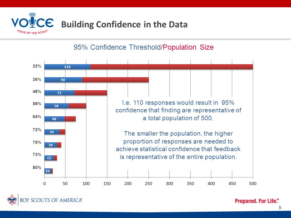 Building Confidence in the Data 95% Confidence Threshold/Population Size I.e.