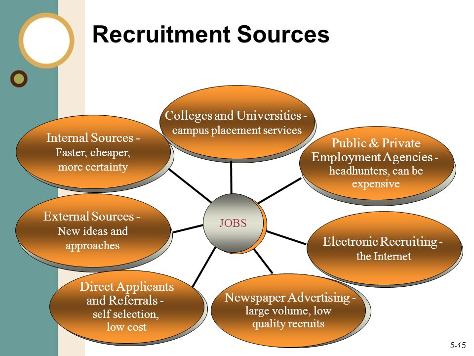 5-15 Recruitment Sources Internal Sources - Faster, cheaper, more certainty External Sources - New ideas and approaches Direct Applicants and Referral