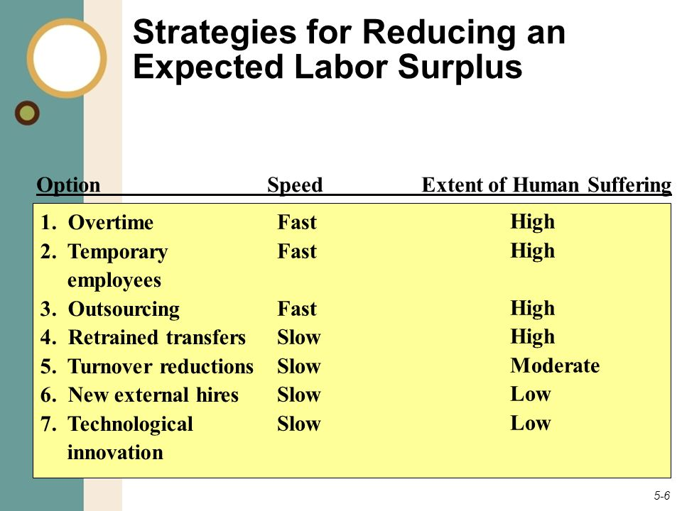 5-6 Strategies for Reducing an Expected Labor Surplus OptionSpeedExtent of Human Suffering Fast Slow High Moderate Low 1. Overtime 2. Temporary employ