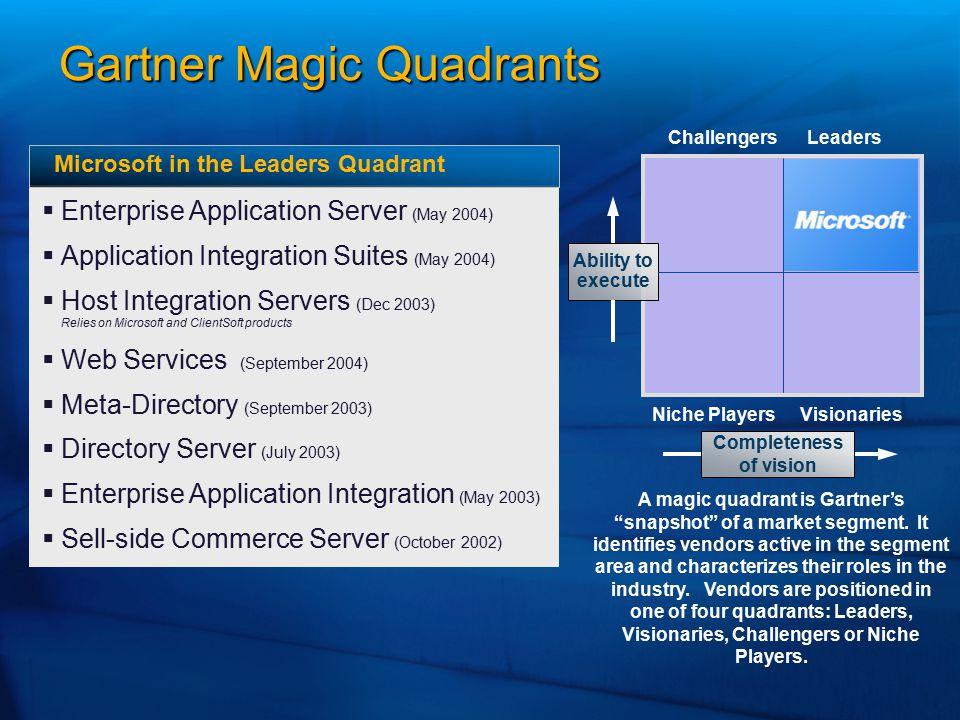 Gartner Magic Quadrants   Enterprise Application Server (May 2004)   Application Integration Suites (May 2004)   Host Integration Servers (Dec 2