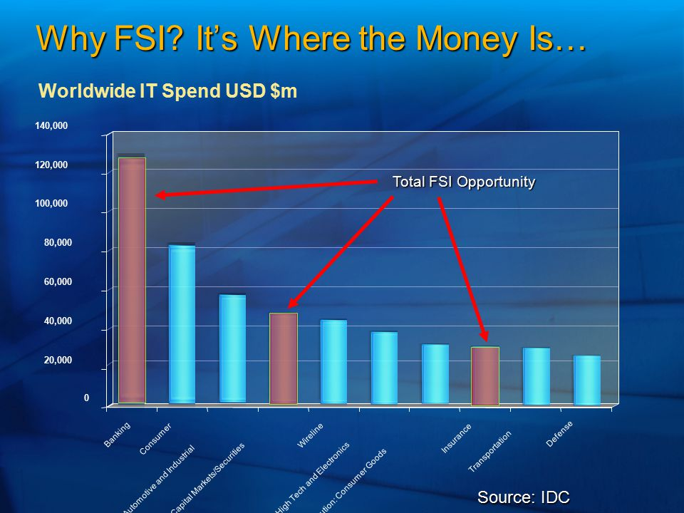 Why FSI? It's Where the Money Is… 0 20,000 40,000 60,000 80,000 100,000 120,000 140,000 Banking Consumer Automotive and Industrial Capital Markets/Sec